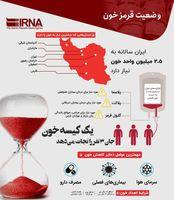 وضعیت قرمز خون در ایران