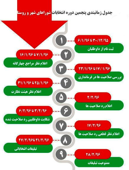 زمانبندی برگزاری انتخابات شوراهای شهر و روستا +اینفوگرافیک