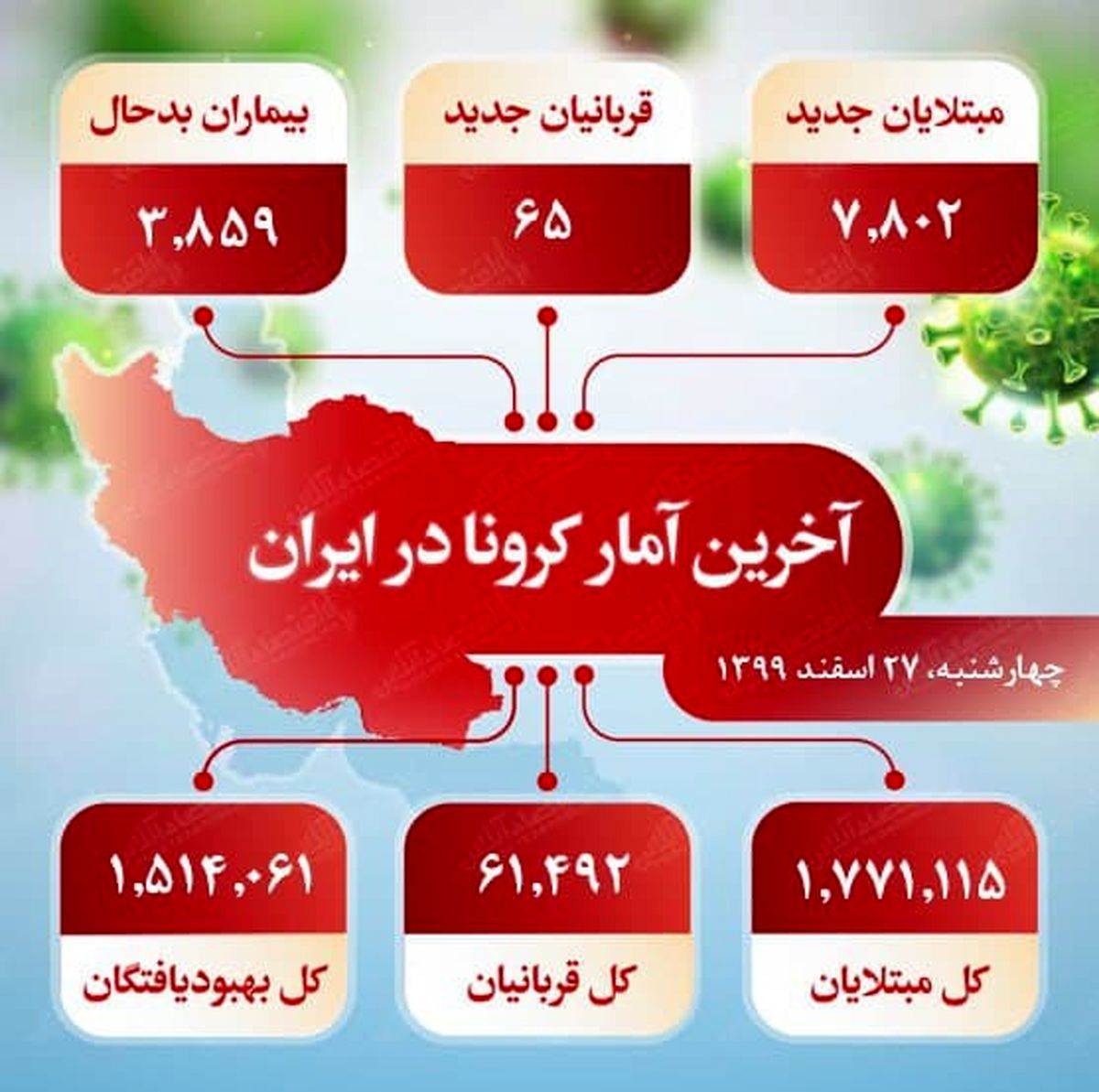 آخرین آمار کرونا در ایران (۹۹/۱۲/۲۷)
