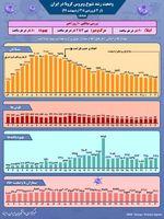 نمودار شیوع کرونا در ایران طی یک ماه اخیر
