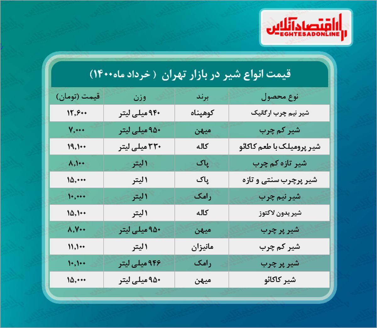 قیمت روز انواع شیر در بازار (خردادماه۱۴۰۰) + جدول