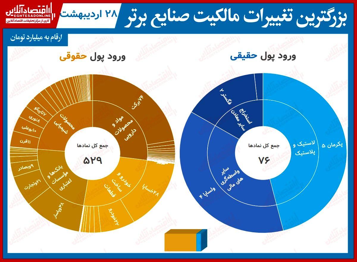 بیشترین تغییر مالکیت حقیقی و حقوقی در بورس امروز (۲۸اردیبهشت) / بی مهری حقیقی ها گریبان برکت را گرفت