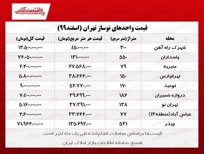 واحدهای نوساز تهران چند؟/ کاهش شدید معاملات آپارتمان نوساز