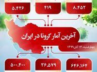 آخرین آمار کرونا در ایران (۹۹/۸/۱۴)