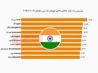 رشد سریع تولید ناخالص داخلی در هند