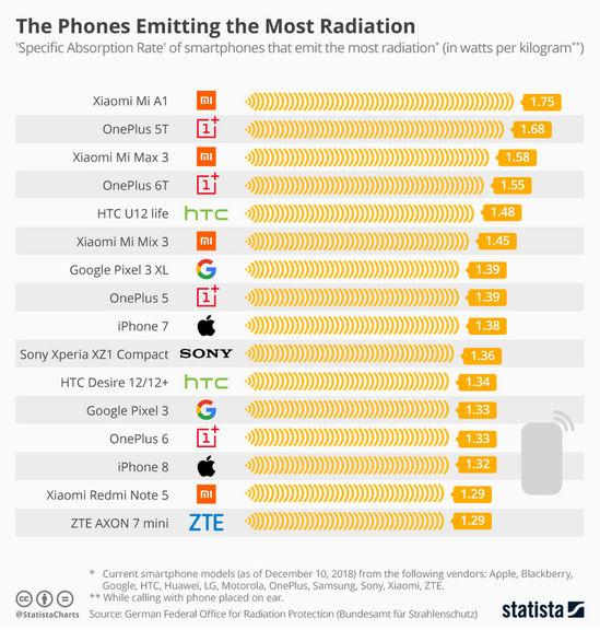 اسامی گوشیهایی که بیشترین و کمترین تشعشع را دارند