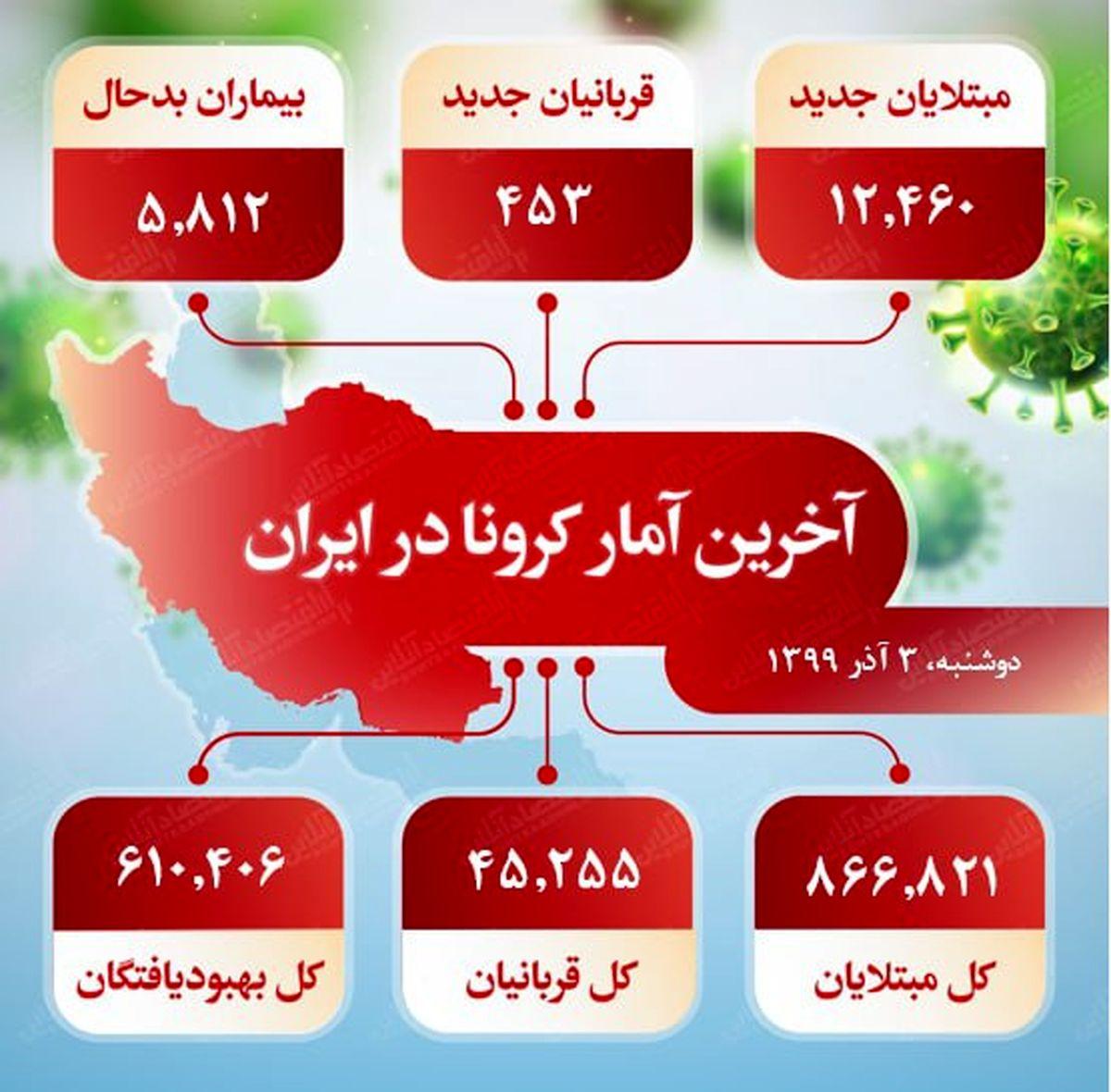 آخرین آمار کرونا در ایران (۹۹/۹/۳)
