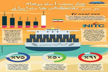 چتر بیمهای برجام بر سر نفتکشهای ایرانی +اینفوگرافیک