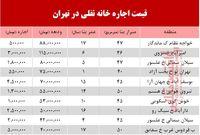 قیمت اجاره خانه نقلی در تهران +جدول