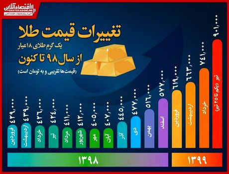 طلا از پارسال تا امسال چقدر گران شد؟/ رشد ۴۷۷هزار تومانی نسبت به تیر ماه۹۸