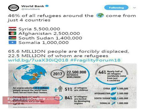 سوریه بیشترین پناهجو را دارد +اینفوگرافیک
