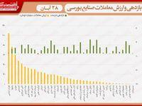 نقشه بازدهی و ارزش روز معاملات در صنایع بورسی/ صعود نماگر به کانال ۳۰۴هزار واحد