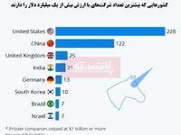 کدام کشورها بیشترین شرکتهای میلیارد دلاری را دارند؟/  نقش پررنگ کشورهای آسیایی