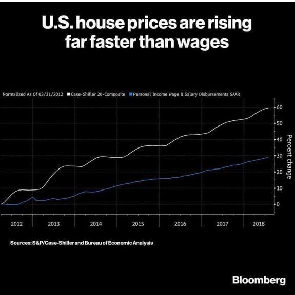 سرعت افزایش قیمت مسکن در آمریکا در مقایسه با سطح دستمزدها