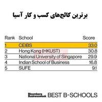 بهترین کالجهای اقتصادی آسیا کدامند؟