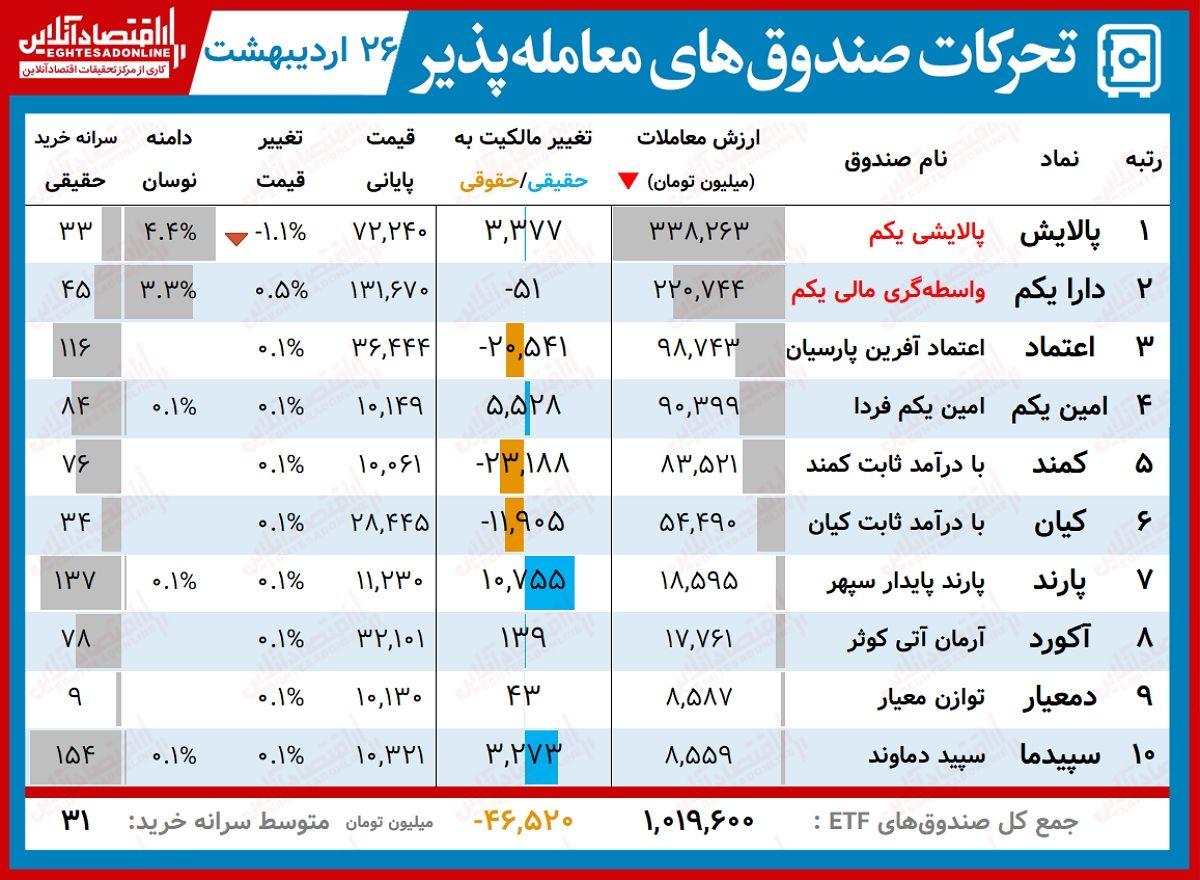 گزارش روزانه صندوق های ETF(۲۶اردیبهشت۱۴۰۰) / دارا یکم در روز سقوط پالایش، رشد کرد