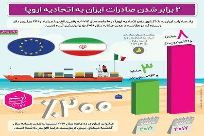 ۲ برابر شدن صادرات ایران به اتحادیه اروپا +اینفوگرافیک