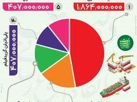 مهمترین کالاهای صادراتی کدامند؟ +اینفوگرافیک