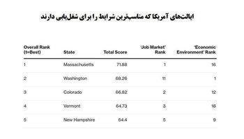 یافتن شغل در کدام ایالت آمریکا آسانتر است؟