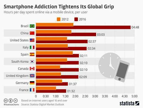 کاربران کشورهای مختلف چه قدر با تلفن همراه خود آنلاین هستند؟ +اینفوگرافیک