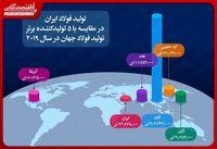 تولید فولاد ایران از متوسط جهانی بالاتر رفت/ رشد ۵.۳درصدی تولید فولاد در ایران