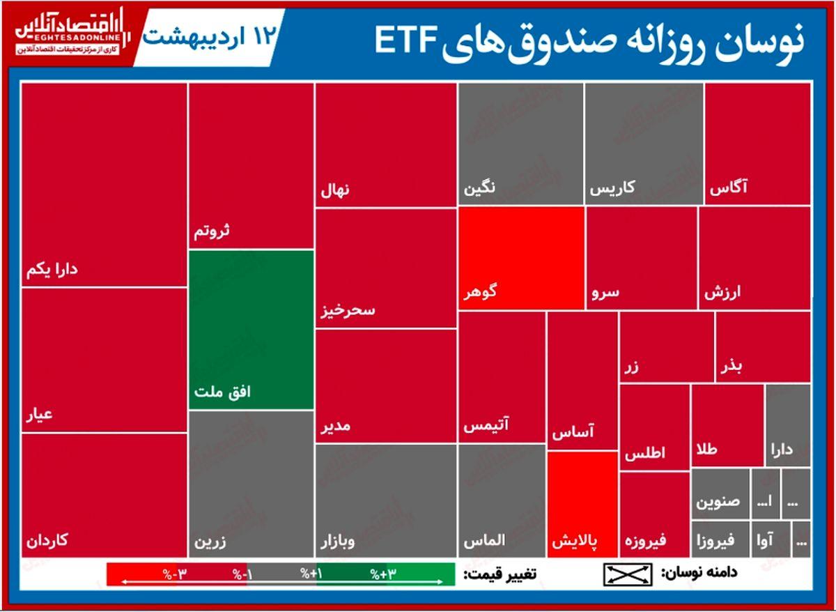 گزارش روزانه صندوقهایETF (۱۲اردیبهشت۱۴۰۰) / بیشترین سقوط قیمتی امروز نصیب پالایش شد