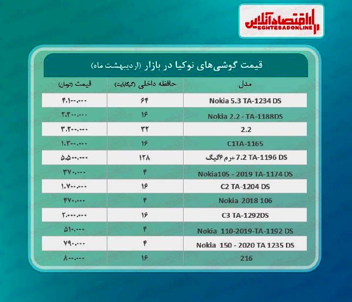 قیمت گوشی نوکیا در بازار / ۲۳اردیبهشت