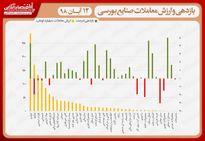 نقشه بازدهی و ارزش معاملات صنایع بورسی در انتهای داد و ستدهای روز جاری/ شاخص درجا زد