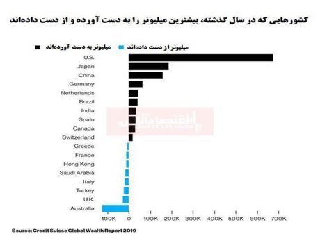 کدام کشورها بیشترین میلیونر را به دست آورده و کدام از دست دادهاند؟/ جایگاه پررنگ آسیا در میلیونرسازی