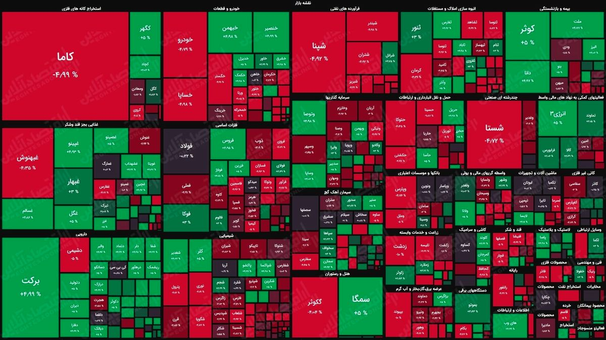 نمای پایانی بورس امروز/ سایه ترس به معاملات سهامداران بازگشت