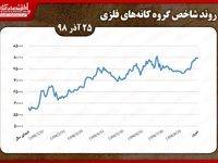 تدام روند کاهشی شاخص کانههای فلزی بورس تهران