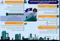 مروری بر دستاوردهای یک ساله شرکت ملی نفت ایران/ افتخارآفرینی