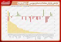 نقشه بازدهی و ارزش معاملات صنایع بورسی در انتهای دادوستدهای روز جاری/ بازگشت شاخص به کانال ۳۰۶هزار واحد