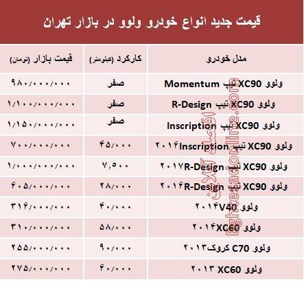 قیمت جدید انواع خودرو ولوو در بازار تهران +جدول
