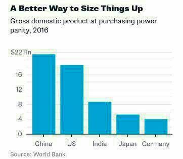 چین بزرگترین اقتصاد جهان شد +اینفوگرافیک