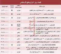قیمت روز انواع پکیج گرمایشی +جدول