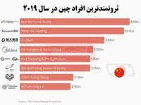 ثروتمندترین افراد چین چه کسانی هستند؟/ بنیانگذار گروه علی بابا در صدر لیست