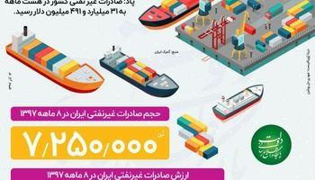 صادرات غیر نفتی در 8ماهه 1397 +اینفوگرافیک