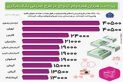 هر استان چند فقره وام ازدواج پرداخت کرده است +اینفوگرافیک