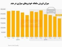 کاهش چشمگیر فروش خودرو در هند/ شرایط شبه بحرانی صنعت خودرو