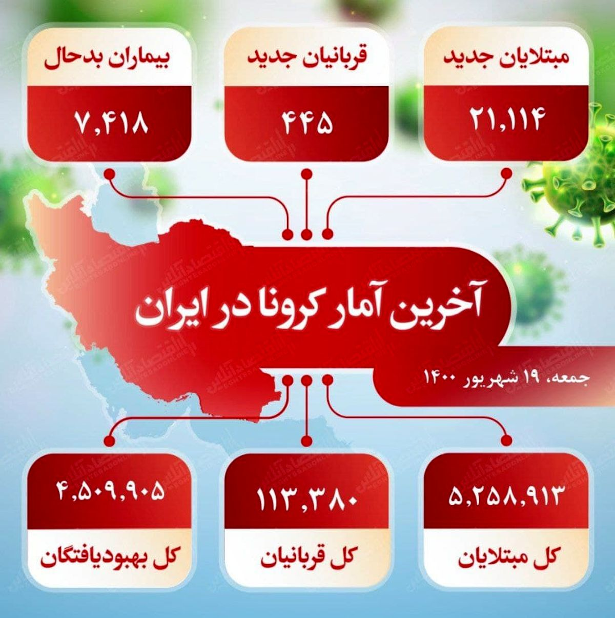 آخرین آمار کرونا در ایران (۱۴۰۰/۶/۱۹)
