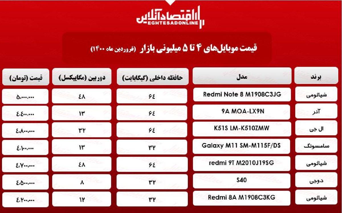 قیمت گوشی (محدوده ۵میلیون) / ۲۵فروردین