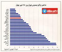 تهران یکی از متراکمترین شهرهای دنیا است +اینفوگرافیک