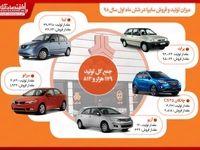 سایپا امسال چقدر خودرو تولید کرد؟/ تیبا و پراید در صدر تولید