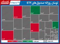 گزارش روزانه صندوق های ETF (۲۲اردیبهشت۱۴۰۰) / افت ۲درصدی دارا یکم در آخرین روز هفته