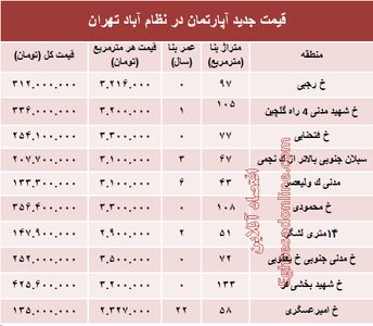 مظنه آپارتمان در منطقه  نظام آباد؟ +جدول