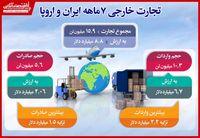حجم تجارت هفت ماهه ایران و اروپا به ۸.۸میلیارد دلار رسید/ بیشترین میزان واردات و صادرات از ترکیه