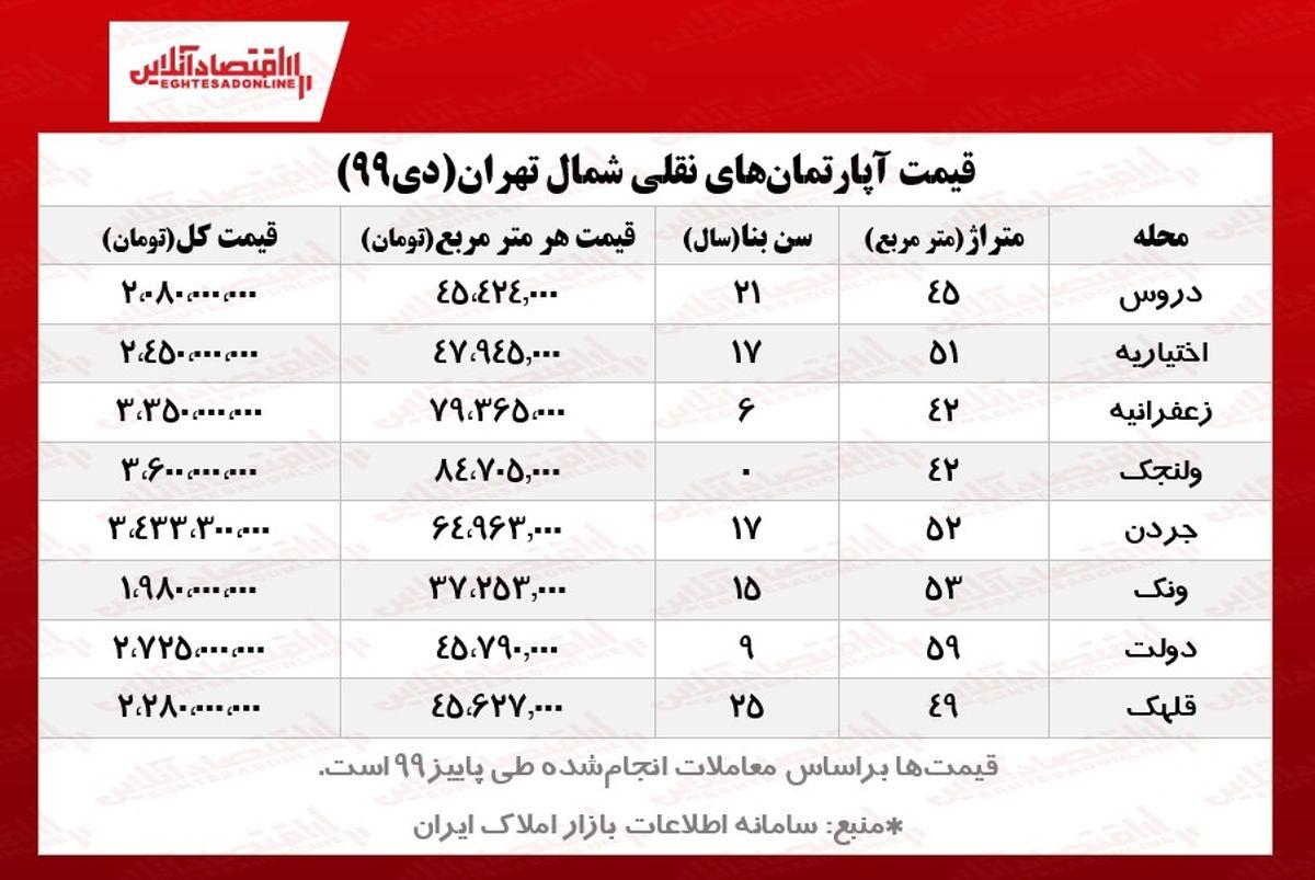 نقلیهای شمال تهران چند؟/ آپارتمانهای زیر ۴میلیارد تومان شمال پایتخت