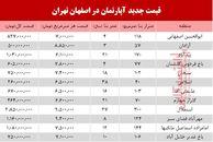 قیمت مسکن در اصفهان؟ +جدول