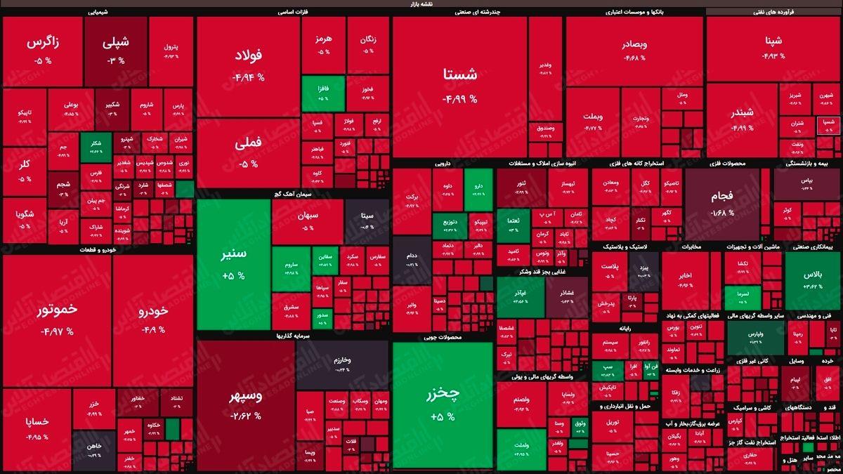 نقشه بورس امروز بر اساس ارزش معاملات/ افت بیش از سه درصد ۵۰۰نماد در ۳۰دقیقه اول